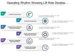 Operating Rhythm Showing Lift Role Develop Process Technology