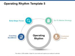 Operating Rhythm Template Growth Ppt Powerpoint Presentation Model Gallery
