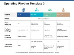 Operating Rhythm Template Relationships Group Ppt Powerpoint Presentation Layout