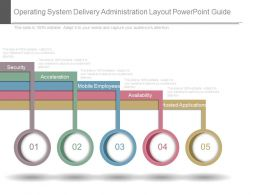 Operating System Delivery Administration Layout Powerpoint Guide