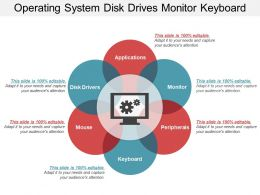 Operating System Disk Drives Monitor Keyboard