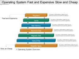 Operating System Fast And Expensive Slow And Cheap