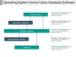 Operating System Human Users Hardware Software