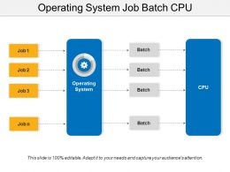 Operating System Job Batch Cpu