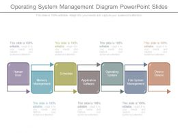 Operating System Management Diagram Powerpoint Slides