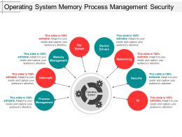 Operating System Memory Process Management Security