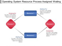 Operating System Resource Process Assigned Waiting