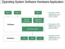 Operating System Software Hardware Application