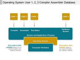 Operating System User 1 2 3 Complier Assembler Database