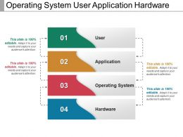 Operating System User Application Hardware