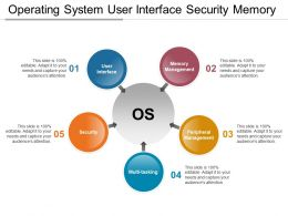 Operating System User Interface Security Memory