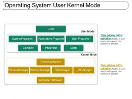 Operating System User Kernel Mode