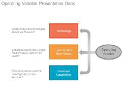 Operating Variable Presentation Deck