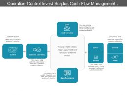 Operation Control Invest Surplus Cash Flow Management Cycle With Icons And Arrows