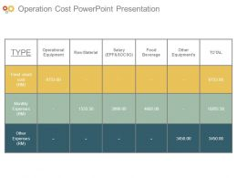 Operation Cost Powerpoint Presentation