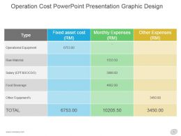Operation Cost Powerpoint Presentation Graphic Design