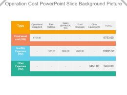 Operation Cost Powerpoint Slide Background Picture