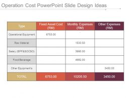 Operation Cost Powerpoint Slide Design Ideas