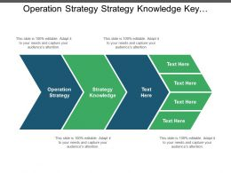 Operation Strategy Strategies Knowledge Key Performance Indicator Swot Analysis Cpb