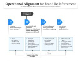 Operational Alignment For Brand Re Inforcement