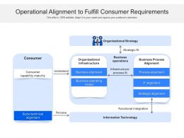 Operational Alignment To Fulfill Consumer Requirements