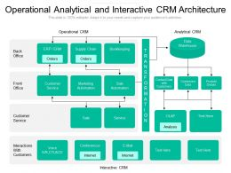 Operational Analytical And Interactive CRM Architecture