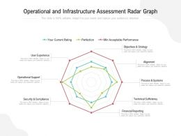 Operational And Infrastructure Assessment Radar Graph