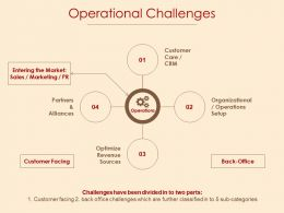 Operational Challenges Sales And Marketing Ppt Powerpoint Presentation File Introduction