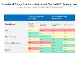 Operational Change Readiness Assessment Chart With Proficiency Level