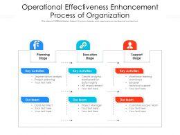 Operational Effectiveness Enhancement Process Of Organization