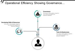 Operational Efficiency Showing Governance Tools And Infrastructure