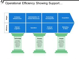 Operational Efficiency Showing Support Processes And Business Processes