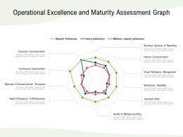 Operational Excellence And Maturity Assessment Graph