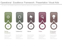 Operational Excellence Framework Presentation Visual Aids