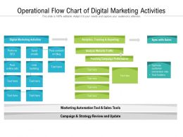 Operational Flow Chart Of Digital Marketing Activities