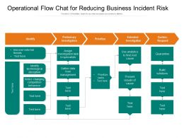 Operational Flow Chat For Reducing Business Incident Risk