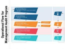 Operational Flow For Management Audit Program