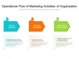 Operational Flow Of Marketing Activities Of Organization