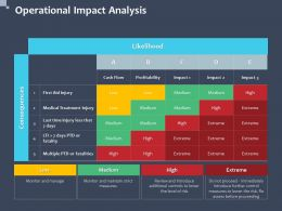 Operational Impact Analysis Injury Ppt Powerpoint Presentation Format Ideas