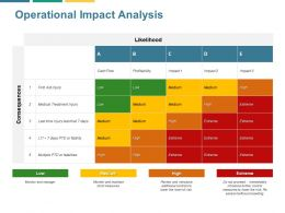 Operational Impact Analysis Profitability Ppt Powerpoint Presentation File Topics