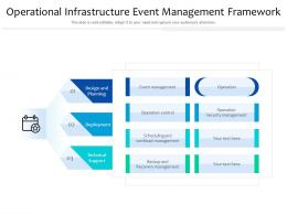 Operational Infrastructure Event Management Framework