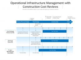 Operational Infrastructure Management With Construction Cost Reviews