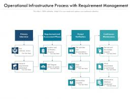 Operational Infrastructure Process With Requirement Management