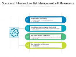 Operational Infrastructure Risk Management With Governance