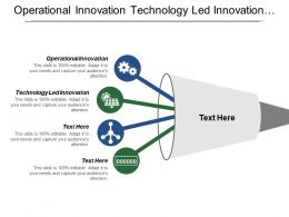 Operational Innovation Technology Led Innovation Management Innovation Open Innovation