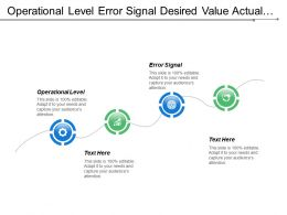 Operational Level Error Signal Desired Value Actual Measurement