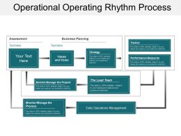 Operational Operating Rhythm Process
