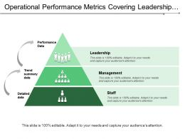 Operational Performance Metrics Covering Leadership Management And Staff