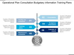 Operational Plan Consultation Budgetary Information Training Plans