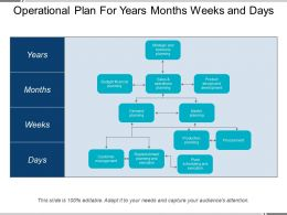 Operational Plan For Years Months Weeks And Days